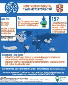 psychiatry department travel infographic